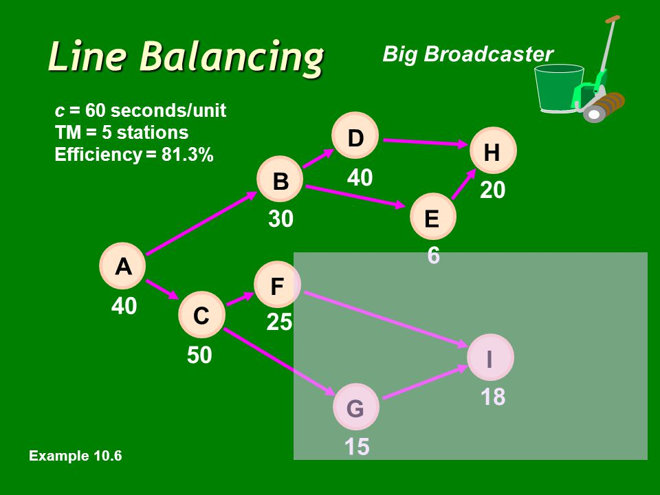 Line Balancing Big Broadcaster 40 6 20 50 15 18 E 30 25 40 H I D B F C A G c = 60 seconds/unit TM = 5 stations Efficiency = 81.3% Example 10.6