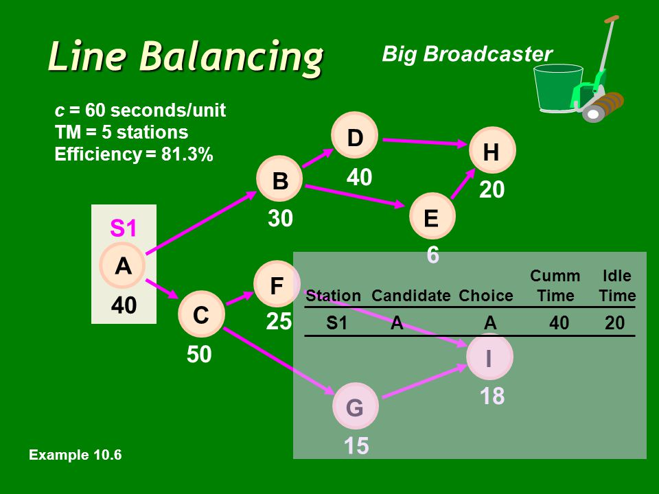 Line Balancing Big Broadcaster 40 6 20 50 15 18 E 30 25 40 H I D B F C A G c = 60 seconds/unit TM = 5 stations Efficiency = 81.3% CummIdle StationCand