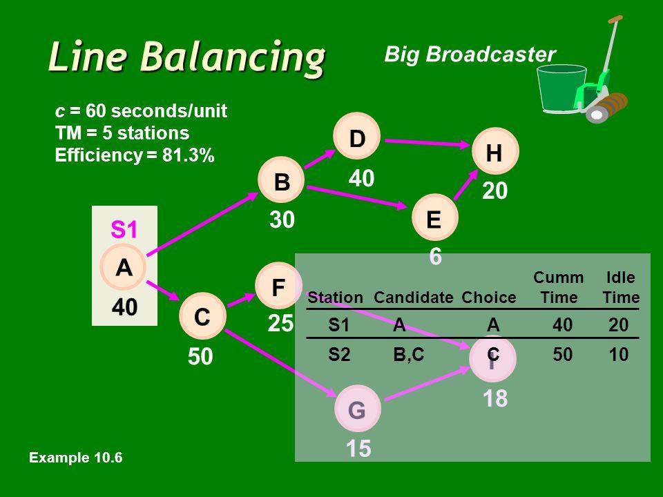 Line Balancing Big Broadcaster 40 6 20 50 15 18 E 30 25 40 H I D B F C A G c = 60 seconds/unit TM = 5 stations Efficiency = 81.3% CummIdle StationCandidateChoiceTimeTime S1AA4020 S2B,CC5010 S1 Example 10.6