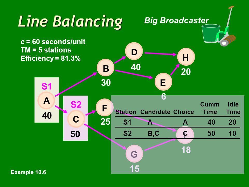 Line Balancing Big Broadcaster 40 6 20 50 15 18 E 30 25 40 H I D B F C A G c = 60 seconds/unit TM = 5 stations Efficiency = 81.3% CummIdle StationCandidateChoiceTimeTime S1AA4020 S2B,CC5010 S1 S2 Example 10.6