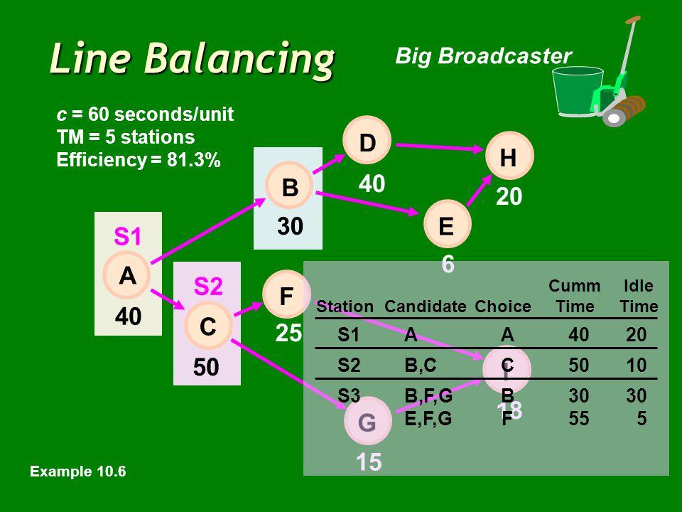 Line Balancing Big Broadcaster 40 6 20 50 15 18 E 30 25 40 H I D B F C A G c = 60 seconds/unit TM = 5 stations Efficiency = 81.3% CummIdle StationCandidateChoiceTimeTime S1AA4020 S2B,CC5010 S3B,F,GB3030 E,F,GF555 S1 S2 Example 10.6