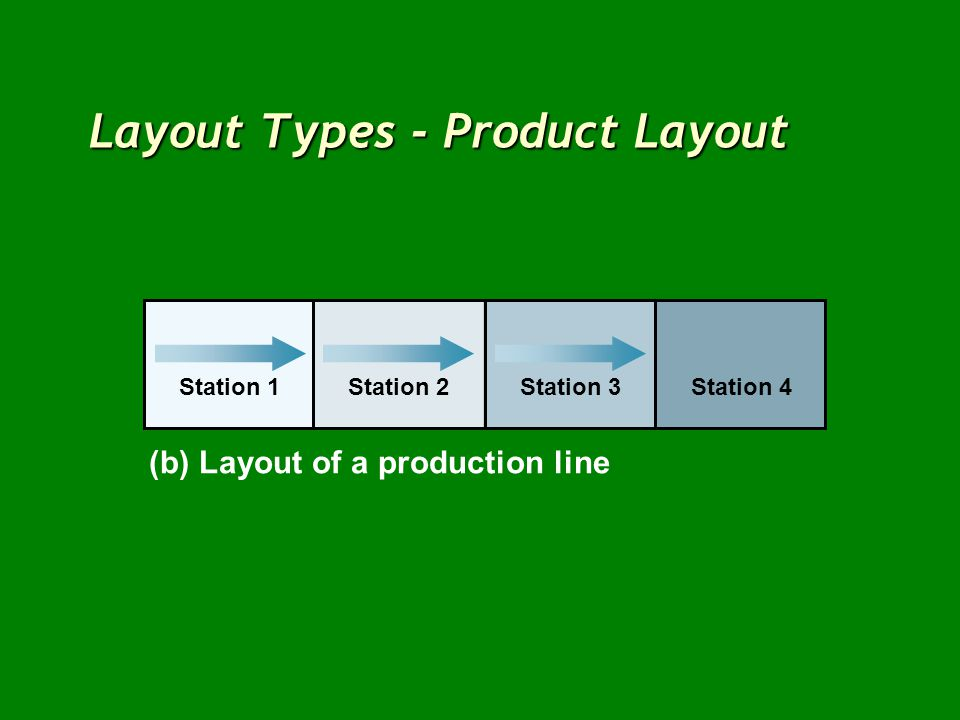 Layout Types - Product Layout Station 1Station 2Station 3Station 4 (b) Layout of a production line