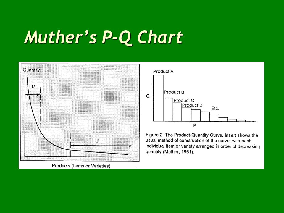 Muthers P-Q Chart