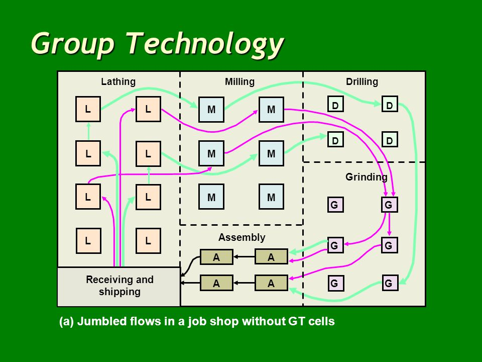 Group Technology (a) Jumbled flows in a job shop without GT cells Drilling DD DD Grinding GG GG GG Milling MM MM MM Assembly AA AA Lathing Receiving a