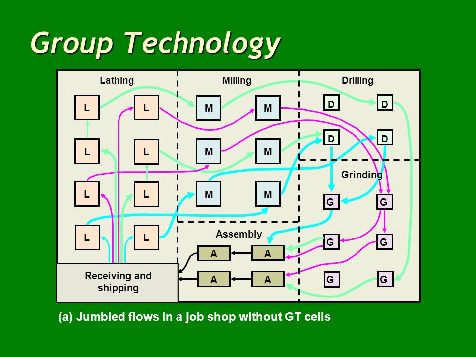 Group Technology (a) Jumbled flows in a job shop without GT cells
