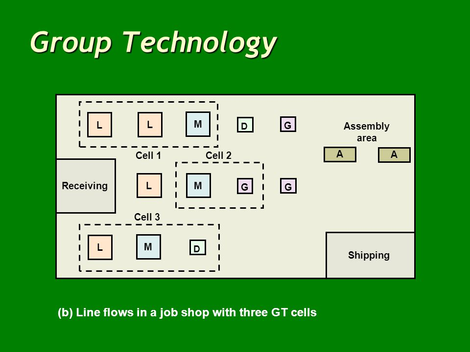 Group Technology (b) Line flows in a job shop with three GT cells Cell 3 LM G G Cell 1 Cell 2 Assembly area A A L M D L L M Shipping D Receiving G