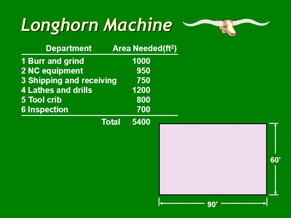 60' 90' Longhorn Machine Department Area Needed(ft 2 ) 1 Burr and grind1000 2 NC equipment950 3 Shipping and receiving750 4 Lathes and drills1200 5 To
