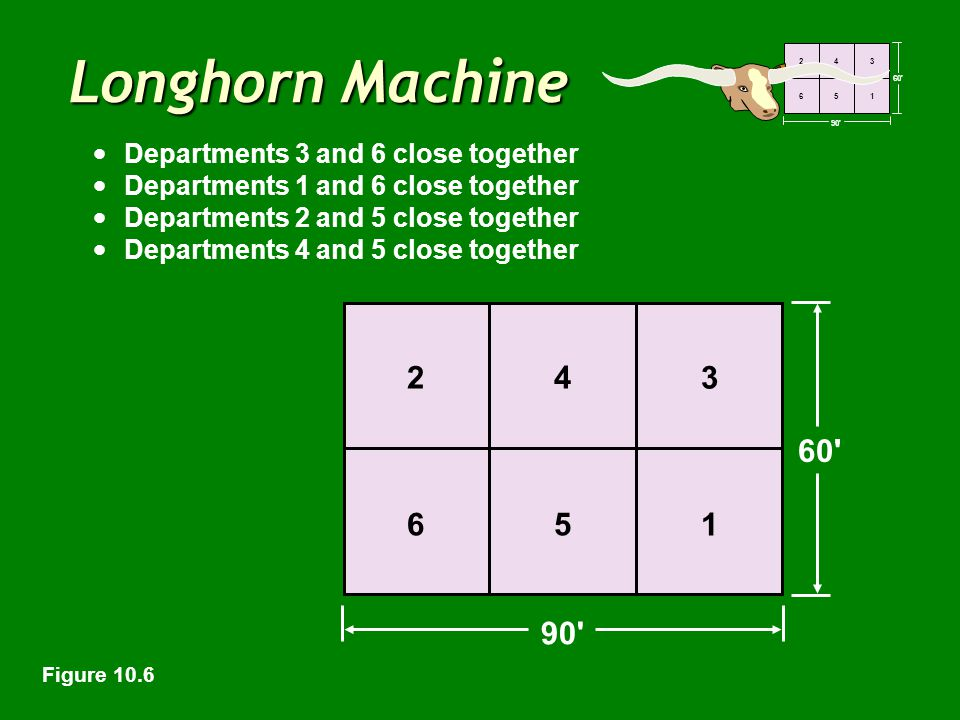 60' 90' 243 651 Longhorn Machine 60' 90' 243 651 Departments 3 and 6 close together Departments 1 and 6 close together Departments 2 and 5 close toget