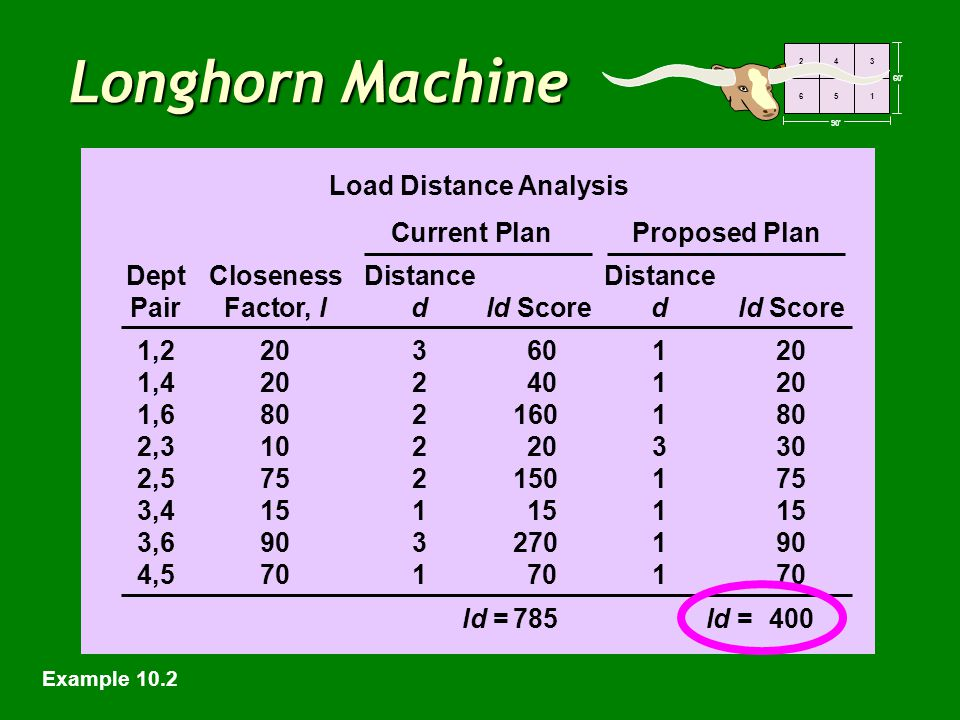 60' 90' 243 651 Longhorn Machine Load Distance Analysis Current Plan Proposed Plan DeptClosenessDistanceDistance PairFactor, ld ld Scoredld Score 1,22