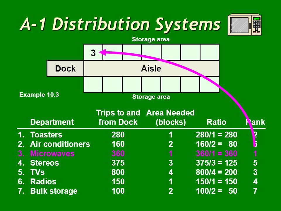 A-1 Distribution Systems Trips to andArea Needed Departmentfrom Dock(blocks)RatioRank 1.Toasters2801280/1 = 2802 2.Air conditioners1602160/2 = 806 3.M