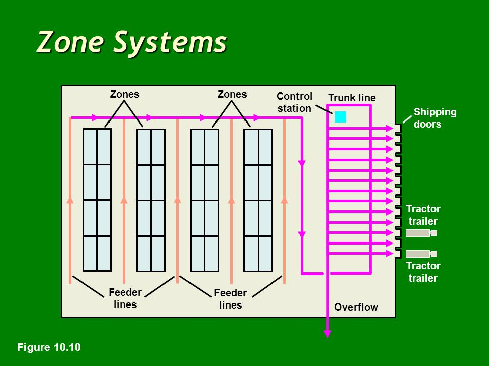 Zone Systems Click to add title Zones Trunk line Control station Shipping doors Tractor trailer Overflow Feeder lines Figure 10.10