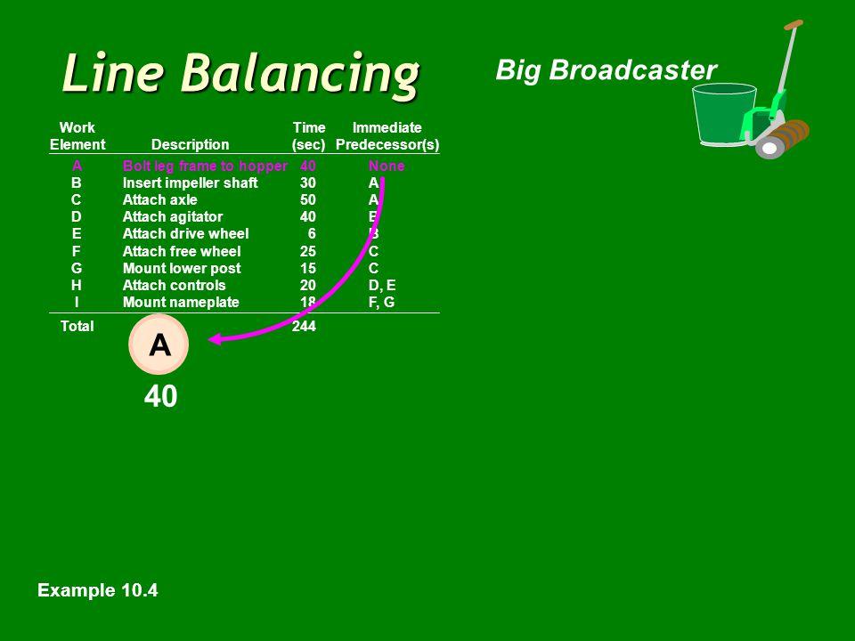 Line Balancing Big Broadcaster ABolt leg frame to hopper40None BInsert impeller shaft30A CAttach axle50A DAttach agitator40B EAttach drive wheel6B FAttach free wheel25C GMount lower post15C HAttach controls20D, E IMount nameplate18F, G Total244 WorkTimeImmediate ElementDescription(sec)Predecessor(s) 40 A Example 10.4