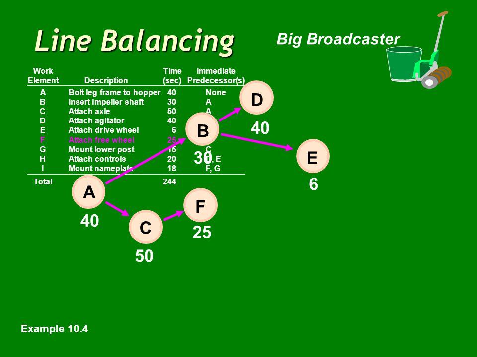 Line Balancing Big Broadcaster ABolt leg frame to hopper40None BInsert impeller shaft30A CAttach axle50A DAttach agitator40B EAttach drive wheel6B FAttach free wheel25C GMount lower post15C HAttach controls20D, E IMount nameplate18F, G Total244 WorkTimeImmediate ElementDescription(sec)Predecessor(s) 40 6 50 E 30 25 40 D B F C A Example 10.4