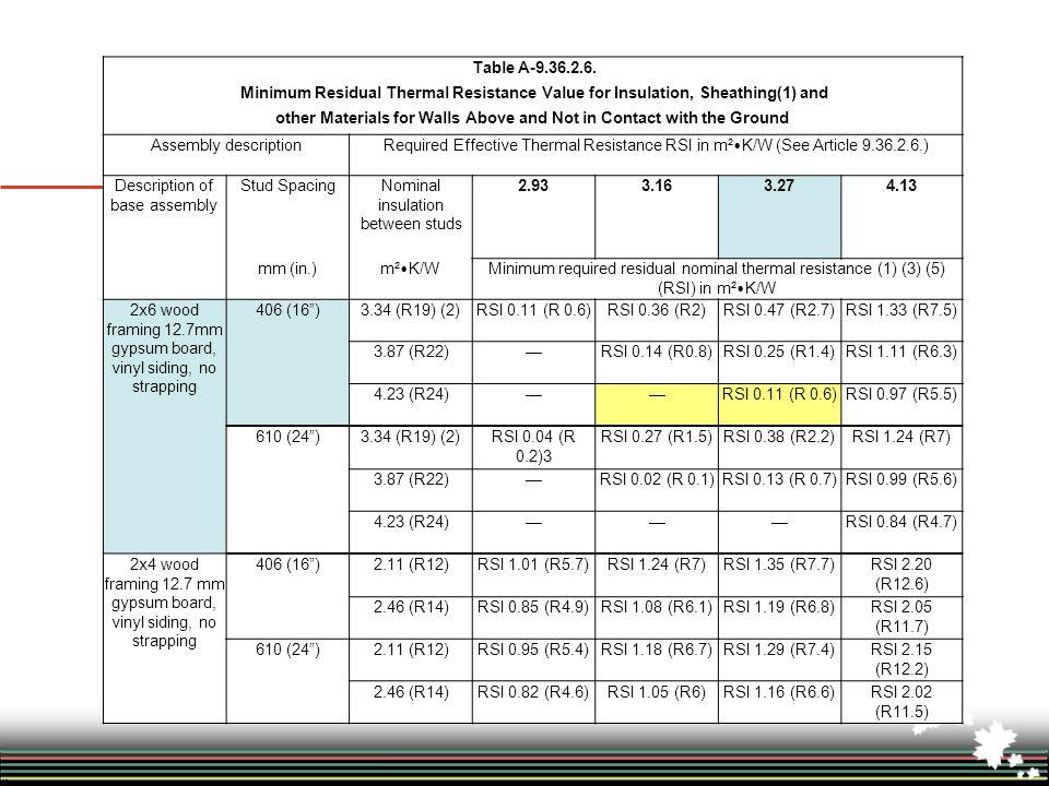 Table A-9.36.2.6.