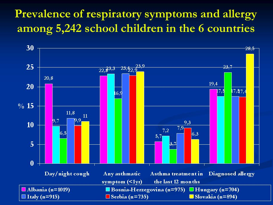Prevalence of respiratory symptoms and allergy among 5,242 school children in the 6 countries