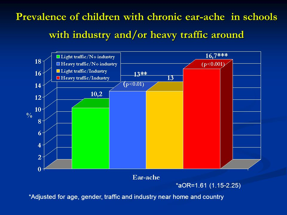 Prevalence of children with chronic ear-ache in schools with industry and/or heavy traffic around *aOR=1.61 (1.15-2.25) *Adjusted for age, gender, tra