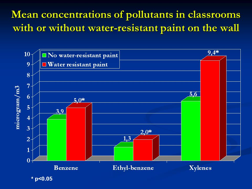 Mean concentrations of pollutants in classrooms with or without water-resistant paint on the wall * p<0.05