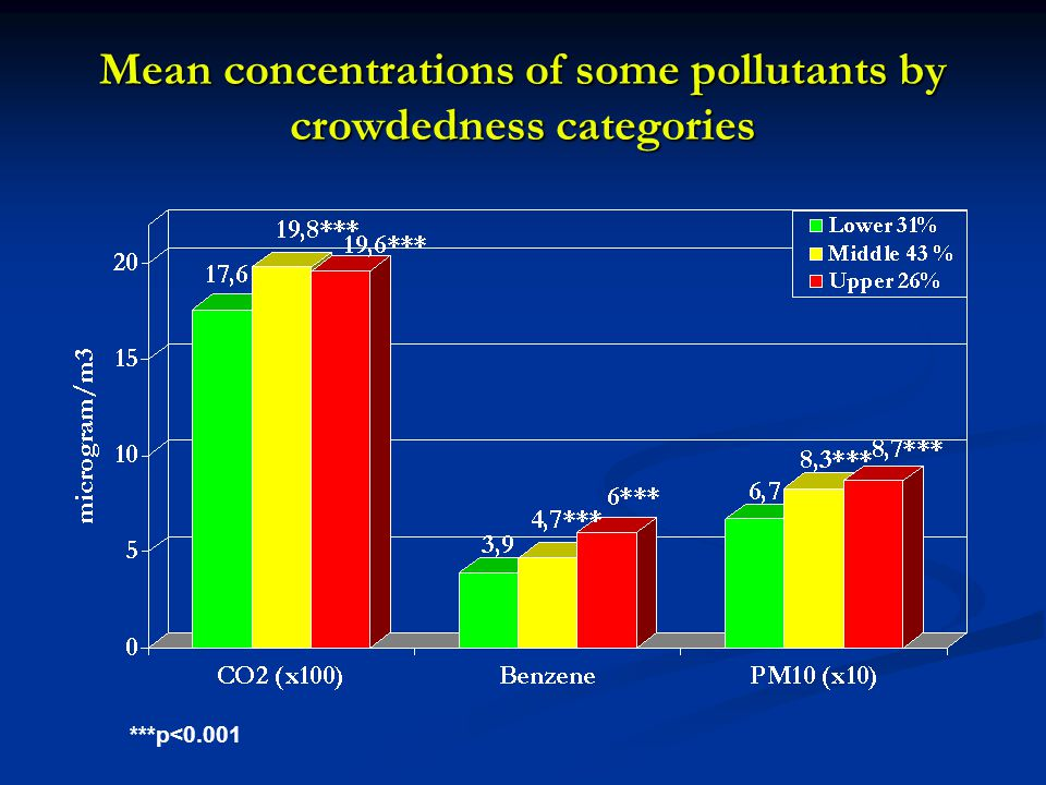 Mean concentrations of some pollutants by crowdedness categories ***p<0.001