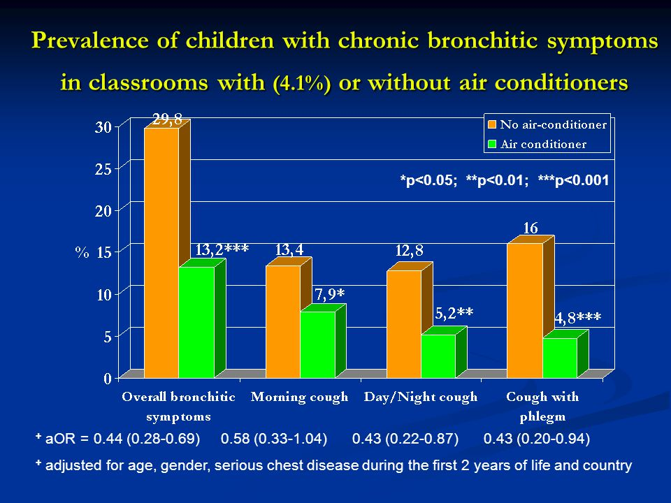 Prevalence of children with chronic bronchitic symptoms in classrooms with (4.1%) or without air conditioners *p<0.05; **p<0.01; ***p<0.001 + aOR = 0.