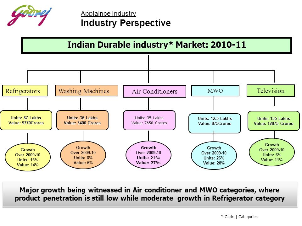 Indian Durable industry* Market: 2010-11 RefrigeratorsWashing Machines Units: 87 Lakhs Value: 9770Crores Units: 36 Lakhs Value: 3400 Crores Units: 12.