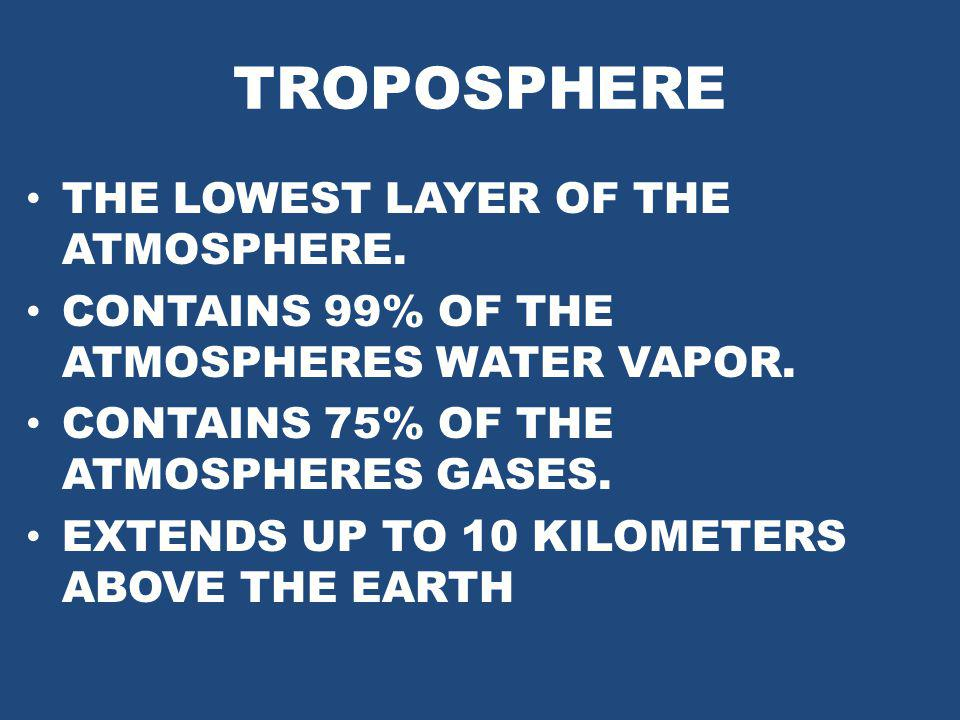 TROPOSPHERE THE LOWEST LAYER OF THE ATMOSPHERE. CONTAINS 99% OF THE ATMOSPHERES WATER VAPOR. CONTAINS 75% OF THE ATMOSPHERES GASES. EXTENDS UP TO 10 K