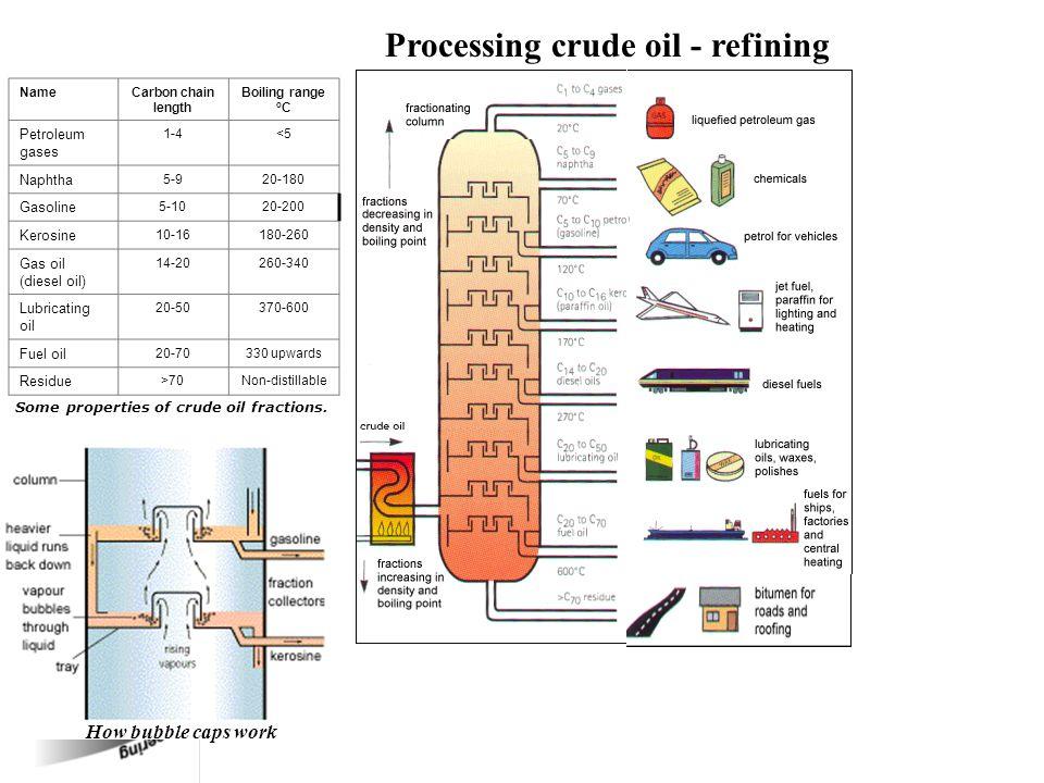 How bubble caps work Processing crude oil - refining NameCarbon chain length Boiling range o C Petroleum gases 1-4<5 Naphtha 5-920-180 Gasoline 5-1020