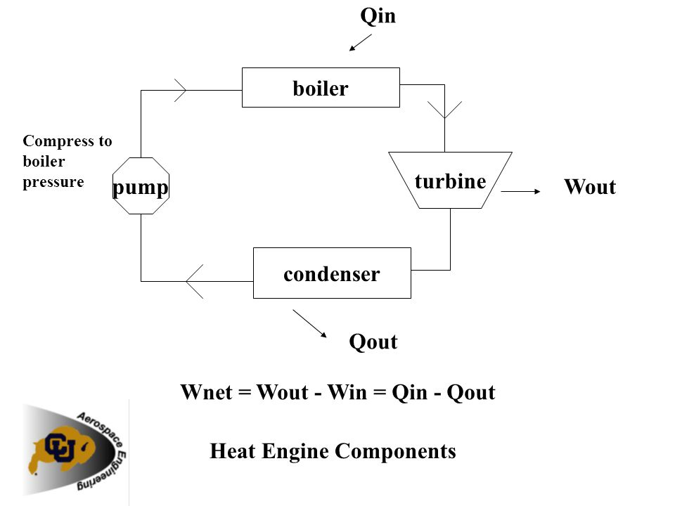Coefficient of Performance The coefficient of performance (CP) for a heat pump is the ratio of the energy transferred for heating to the input electric energy used in the process.
