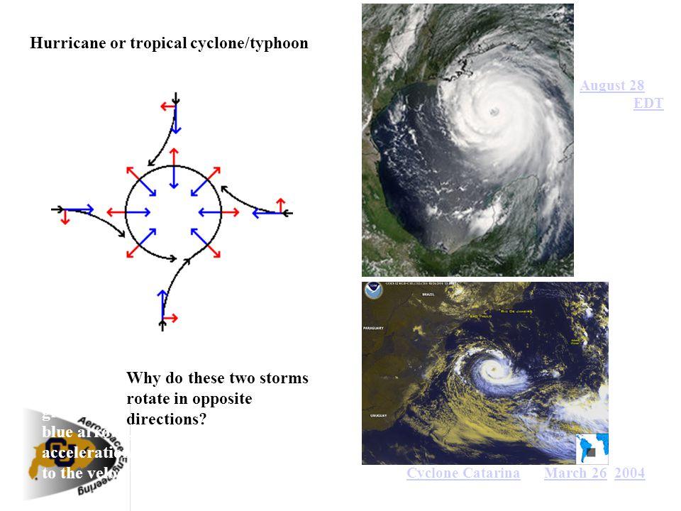 Hurricane Katrina on August 28 at 1:00 pm EDT August 28EDT Schematic representation of flow around a low-pressure area in the Northern hemisphere. The