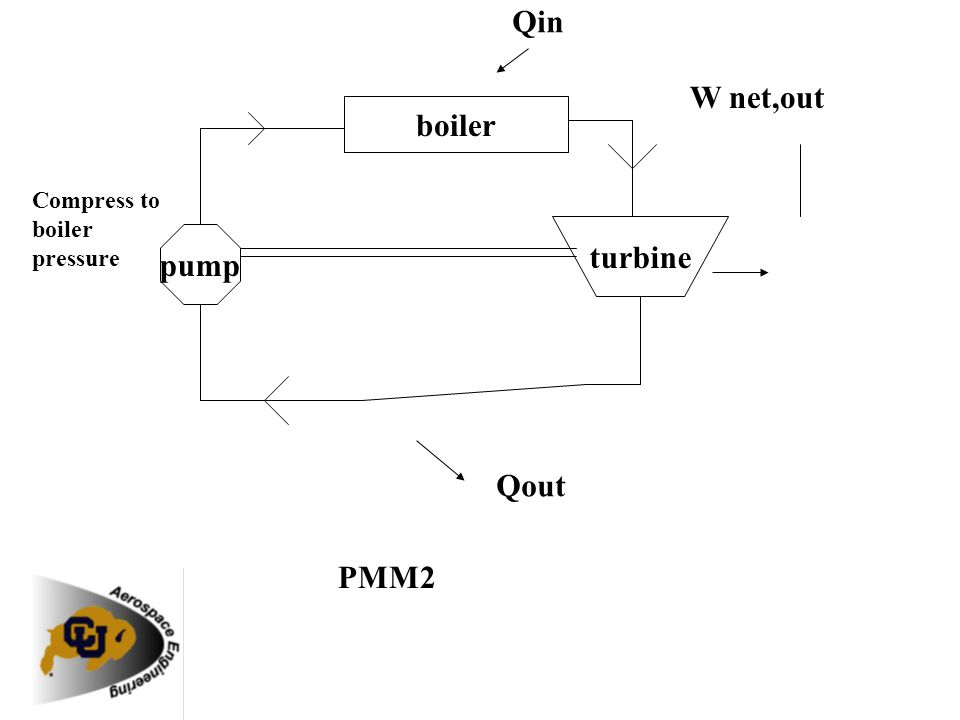 boiler pump turbine Qin Qout Compress to boiler pressure W net,out PMM2