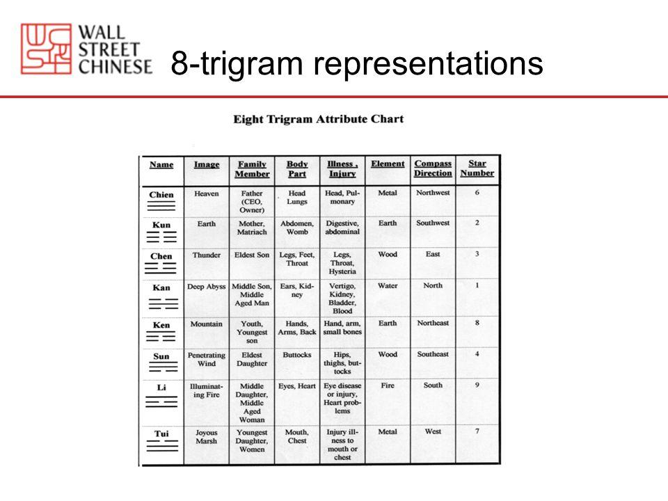 8-trigram representations