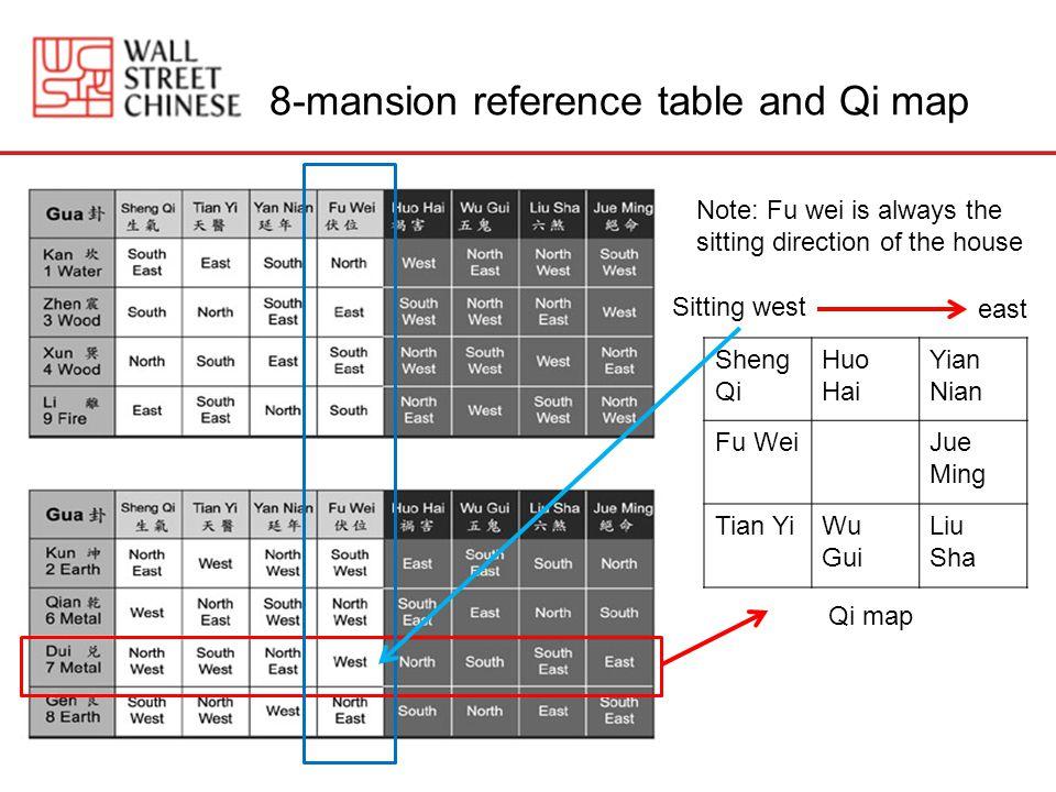 8-mansion reference table and Qi map Sheng Qi Huo Hai Yian Nian Fu WeiJue Ming Tian YiWu Gui Liu Sha Sitting west east Qi map Note: Fu wei is always the sitting direction of the house
