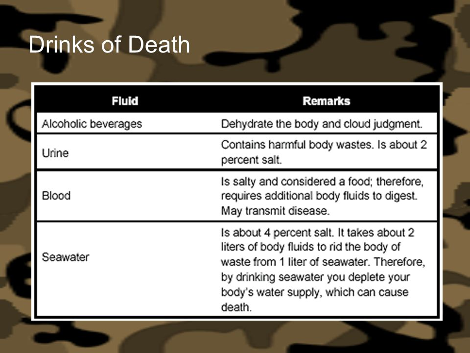 Drinks of Death