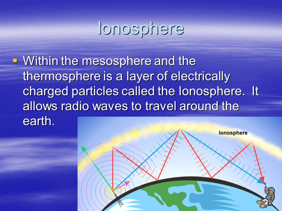 Ionosphere Within the mesosphere and the thermosphere is a layer of electrically charged particles called the Ionosphere. It allows radio waves to tra