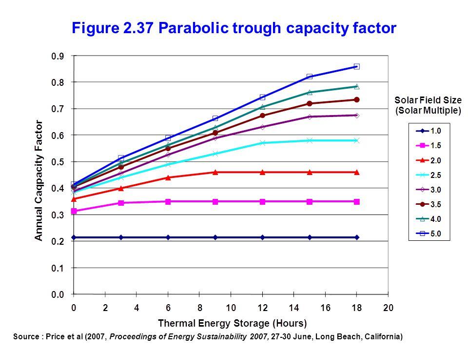 Figure 2.37 Parabolic trough capacity factor Source : Price et al (2007, Proceedings of Energy Sustainability 2007, 27-30 June, Long Beach, California