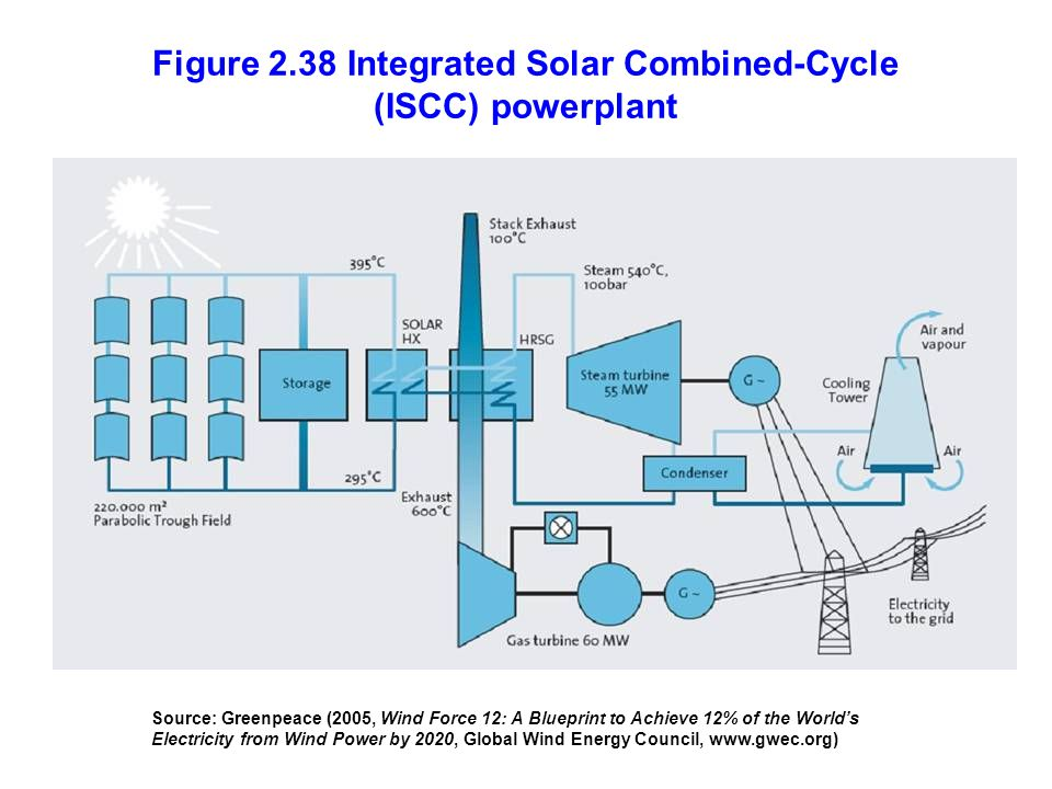Figure 2.38 Integrated Solar Combined-Cycle (ISCC) powerplant Source: Greenpeace (2005, Wind Force 12: A Blueprint to Achieve 12% of the Worlds Electr