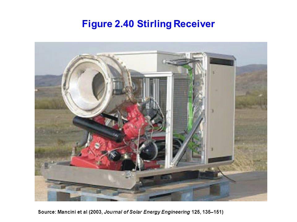 Figure 2.40 Stirling Receiver Source: Mancini et al (2003, Journal of Solar Energy Engineering 125, 135–151)
