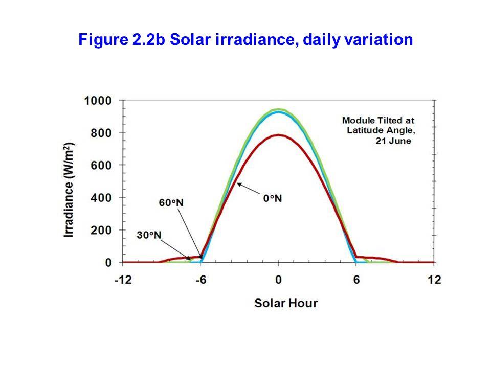 Figure 2.2b Solar irradiance, daily variation