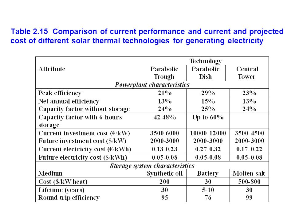 Table 2.15 Comparison of current performance and current and projected cost of different solar thermal technologies for generating electricity
