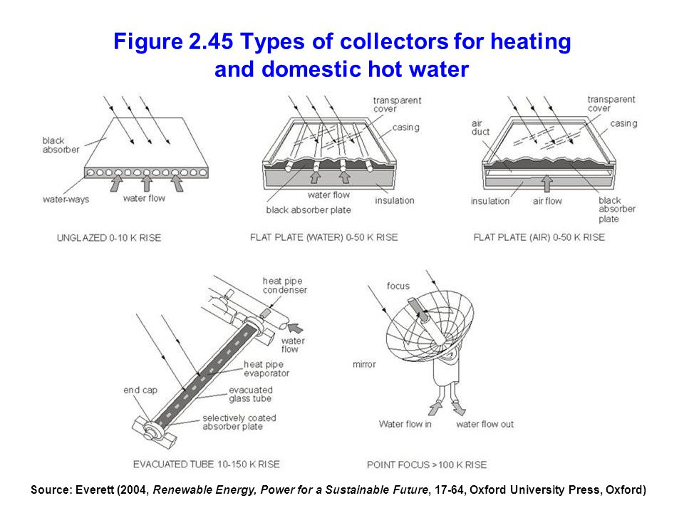 Figure 2.45 Types of collectors for heating and domestic hot water Source: Everett (2004, Renewable Energy, Power for a Sustainable Future, 17-64, Oxf