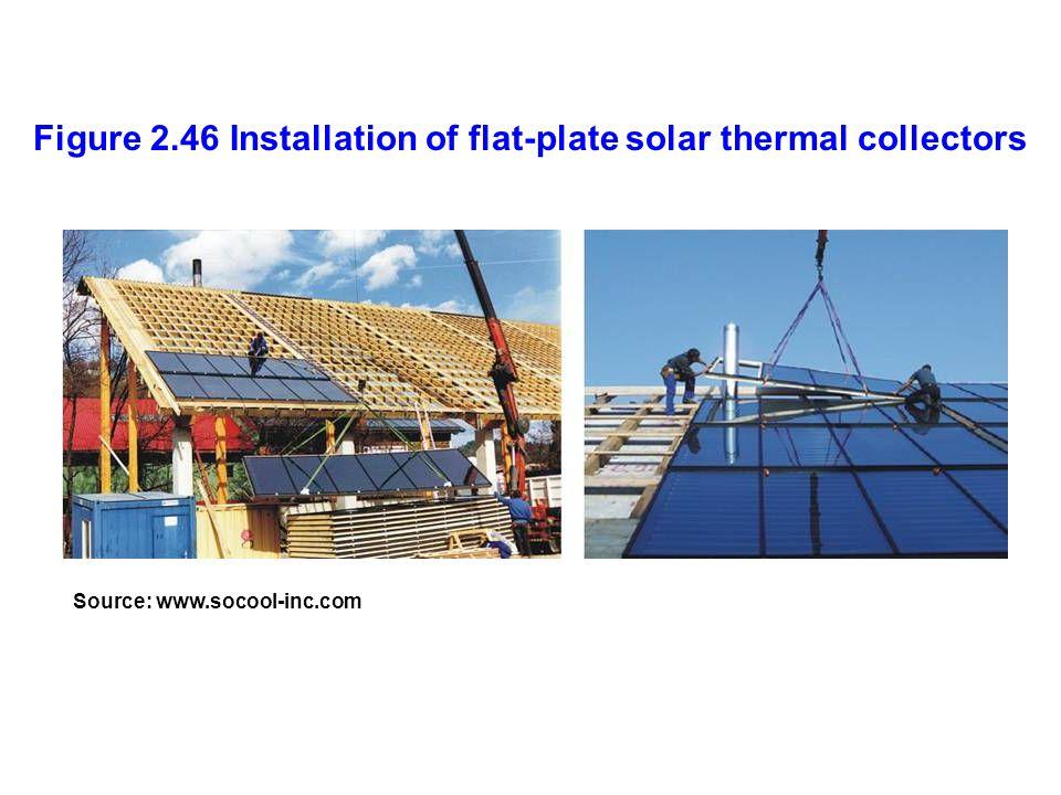 Figure 2.46 Installation of flat-plate solar thermal collectors Source: www.socool-inc.com