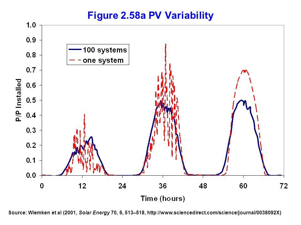 Figure 2.58a PV Variability Source: Wiemken et al (2001, Solar Energy 70, 6, 513–518, http://www.sciencedirect.com/science/journal/0038092X)