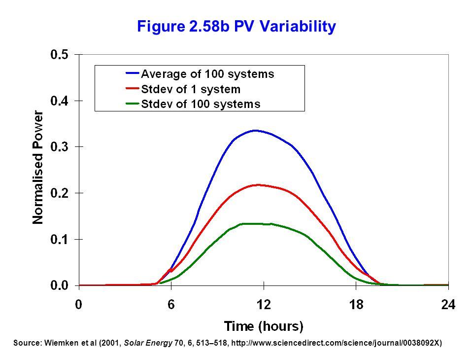 Figure 2.58b PV Variability Source: Wiemken et al (2001, Solar Energy 70, 6, 513–518, http://www.sciencedirect.com/science/journal/0038092X)