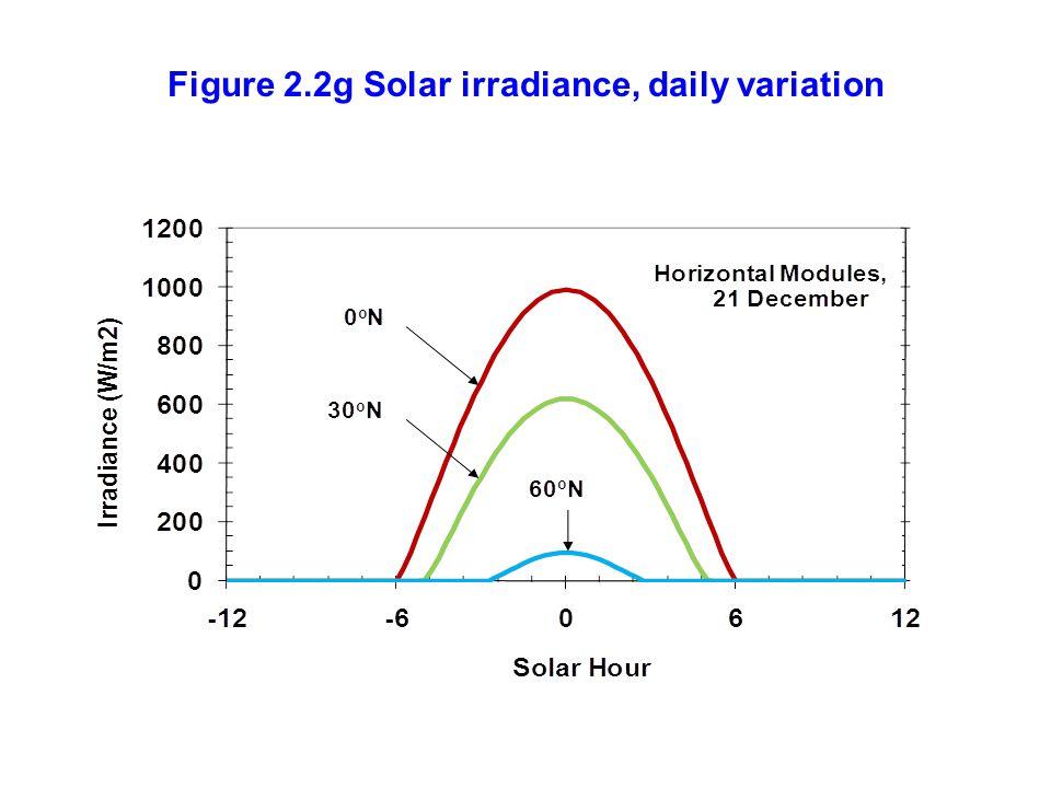 Figure 2.2g Solar irradiance, daily variation