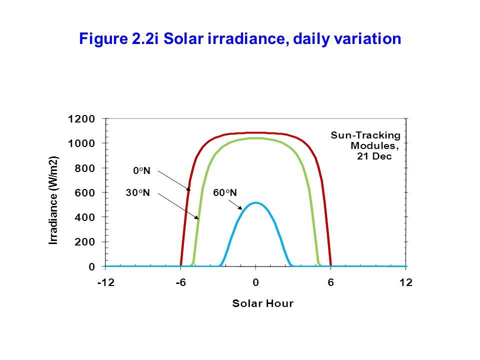 Figure 2.2i Solar irradiance, daily variation