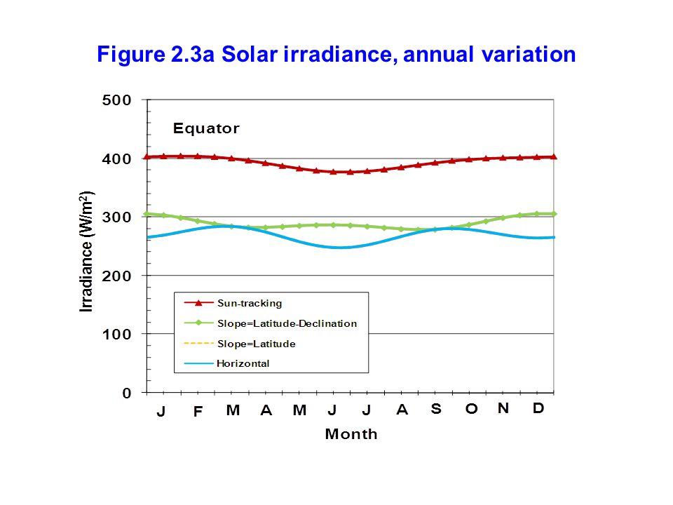Figure 2.3a Solar irradiance, annual variation