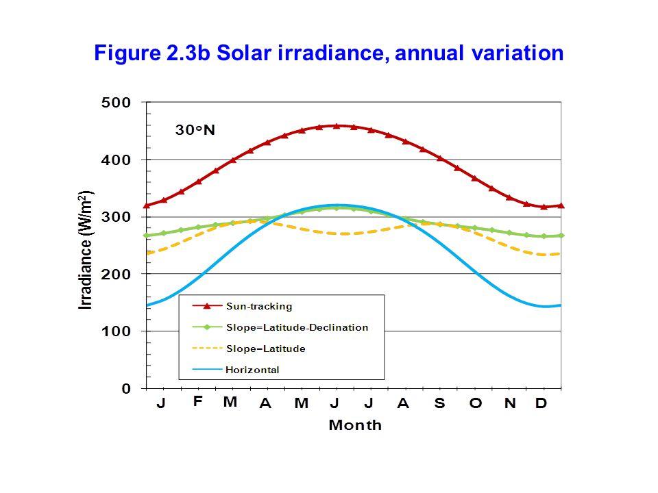 Figure 2.3b Solar irradiance, annual variation