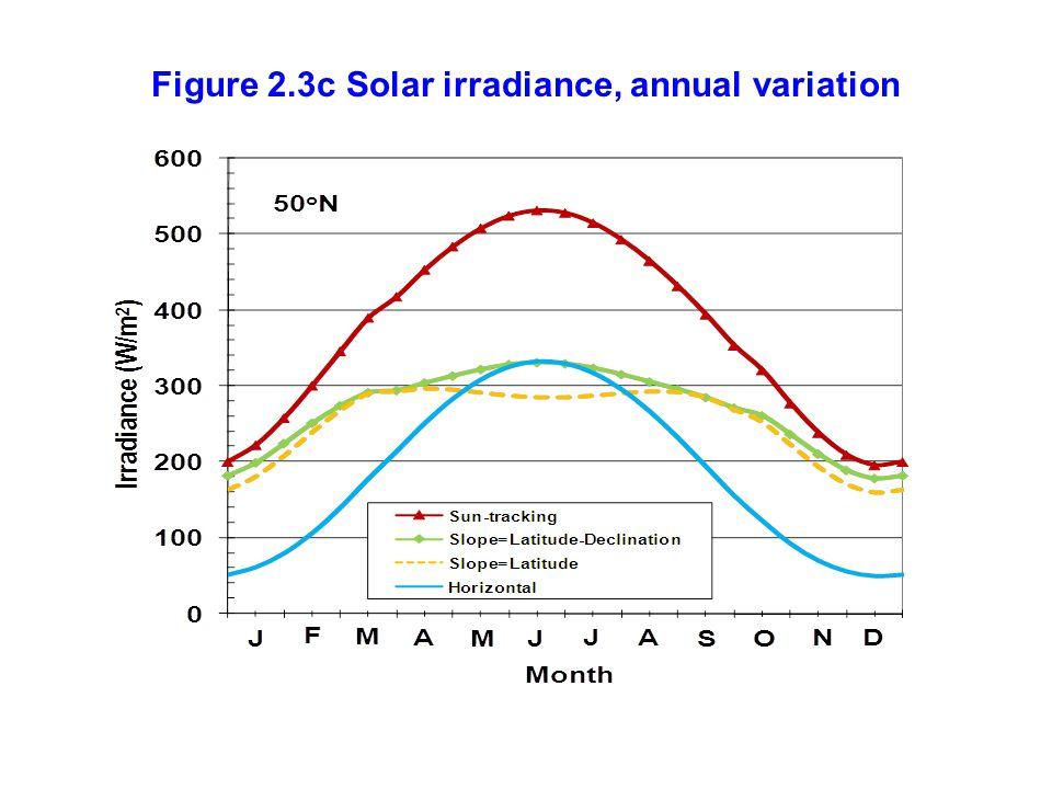 Figure 2.3c Solar irradiance, annual variation