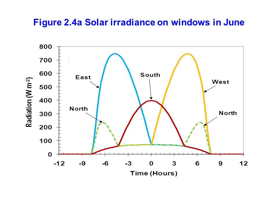 Figure 2.4a Solar irradiance on windows in June