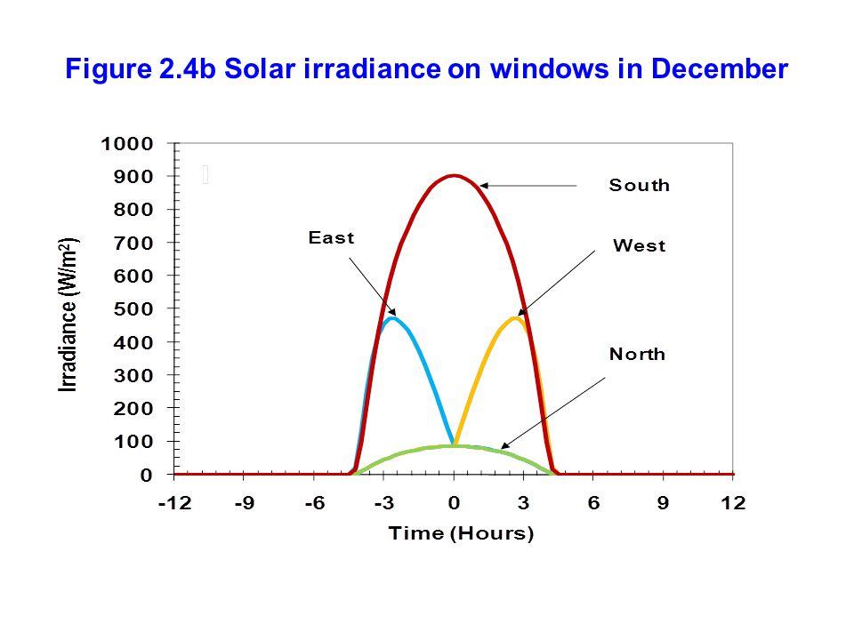 Figure 2.4b Solar irradiance on windows in December