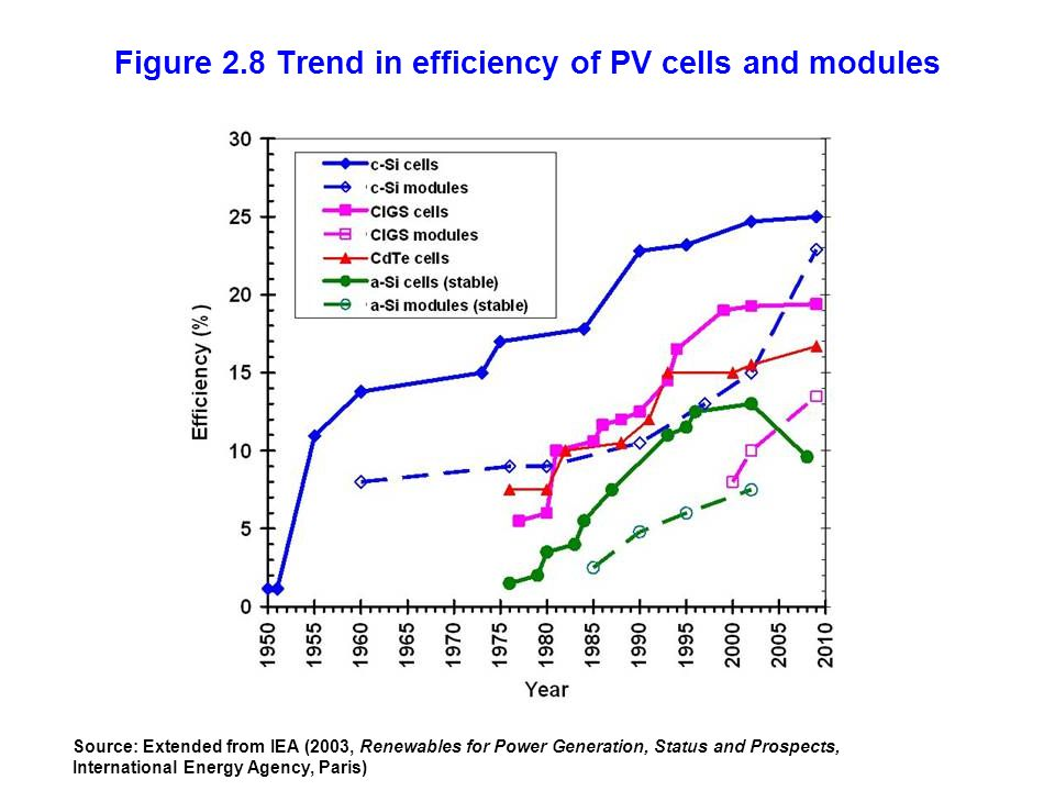 Figure 2.8 Trend in efficiency of PV cells and modules Source: Extended from IEA (2003, Renewables for Power Generation, Status and Prospects, Interna